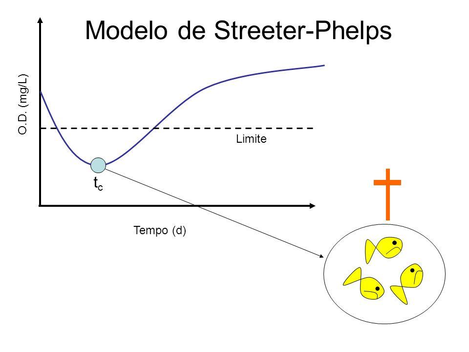 Modelo de Streeter-Phelps