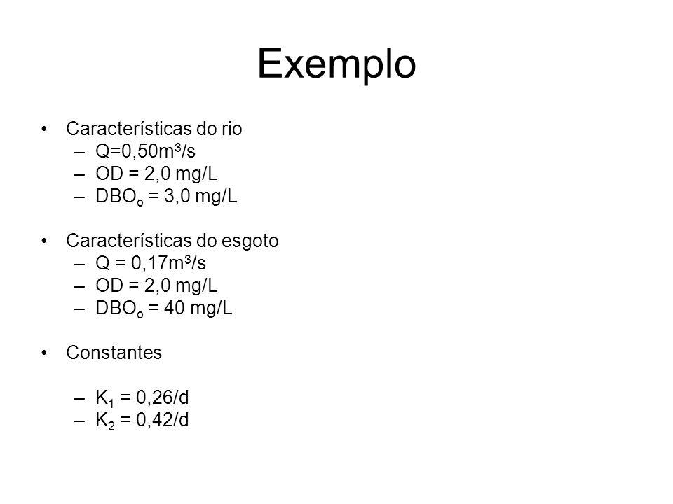 Exemplo Características do rio Q=0,50m3/s OD = 2,0 mg/L