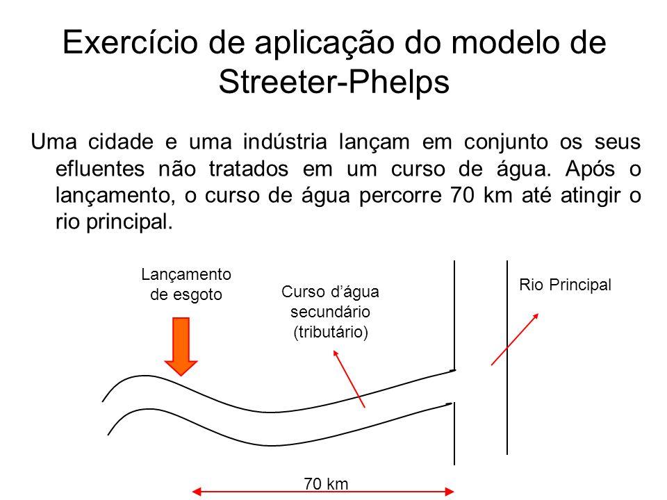 Exercício de aplicação do modelo de Streeter-Phelps