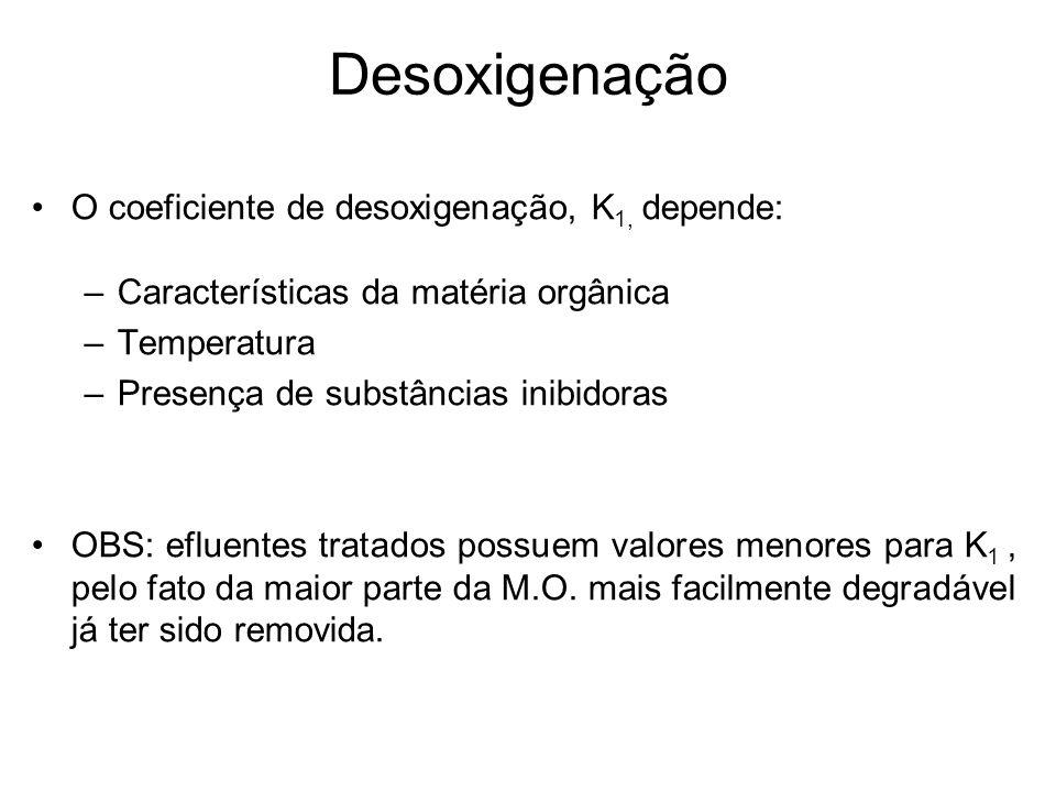 Desoxigenação O coeficiente de desoxigenação, K1, depende:
