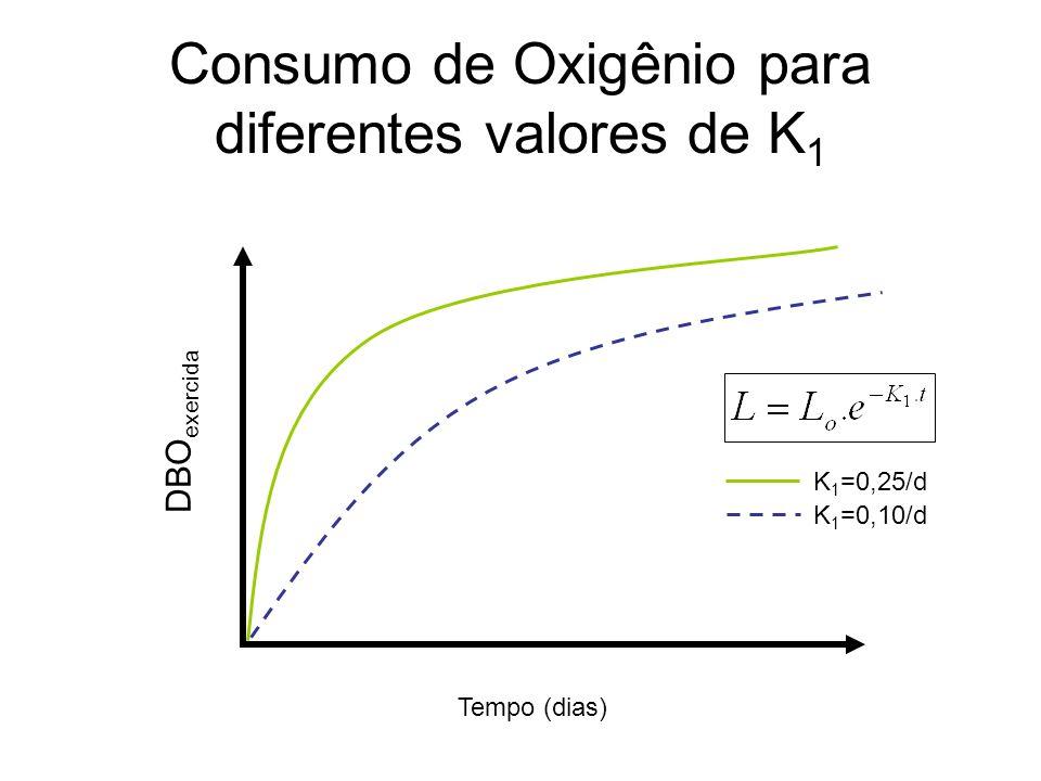Consumo de Oxigênio para diferentes valores de K1