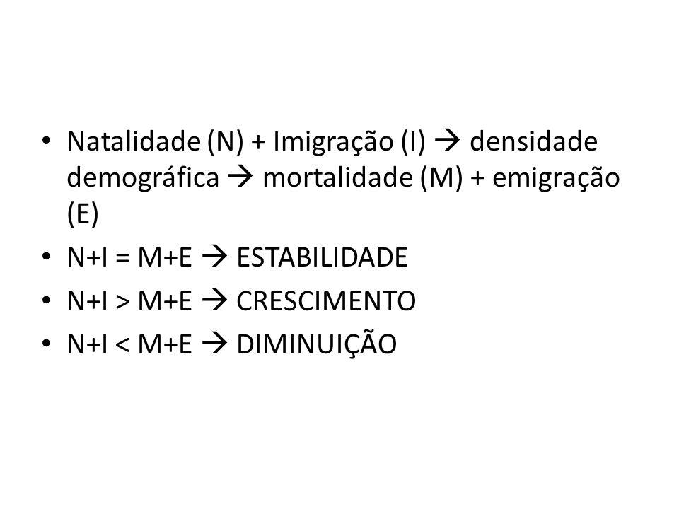 Natalidade (N) + Imigração (I)  densidade demográfica  mortalidade (M) + emigração (E)