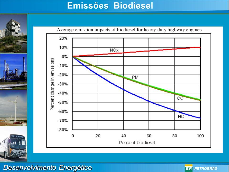 Emissões Biodiesel