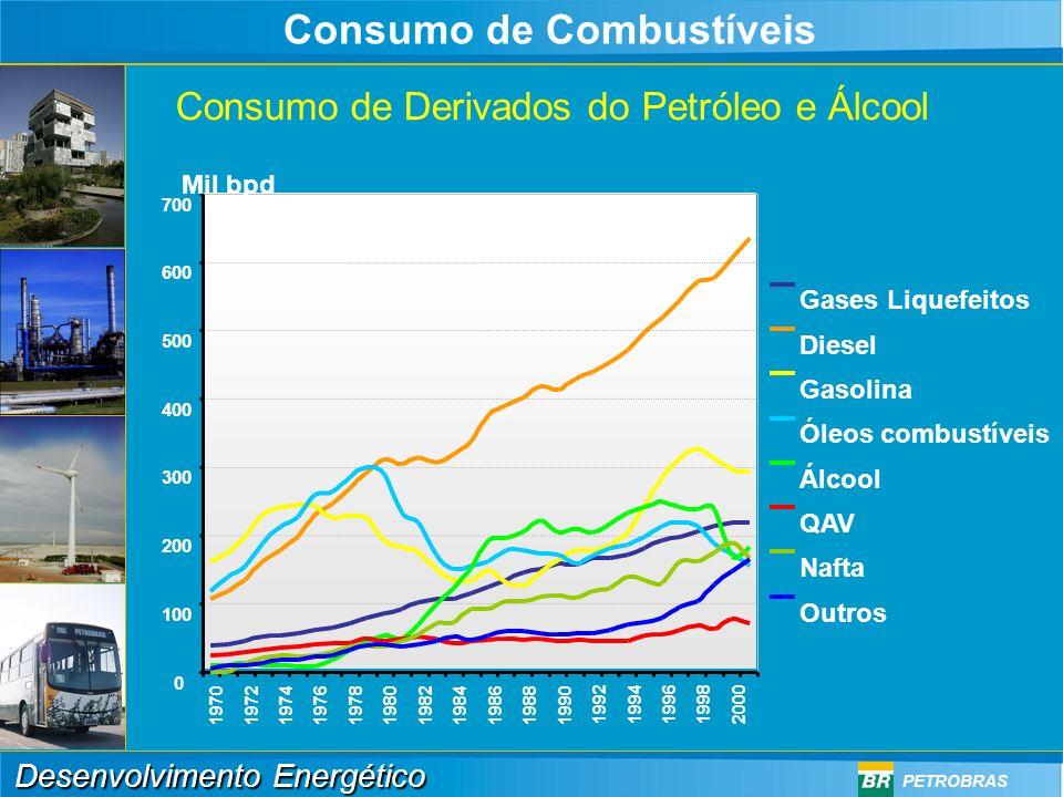 Consumo de Derivados do Petróleo e Álcool