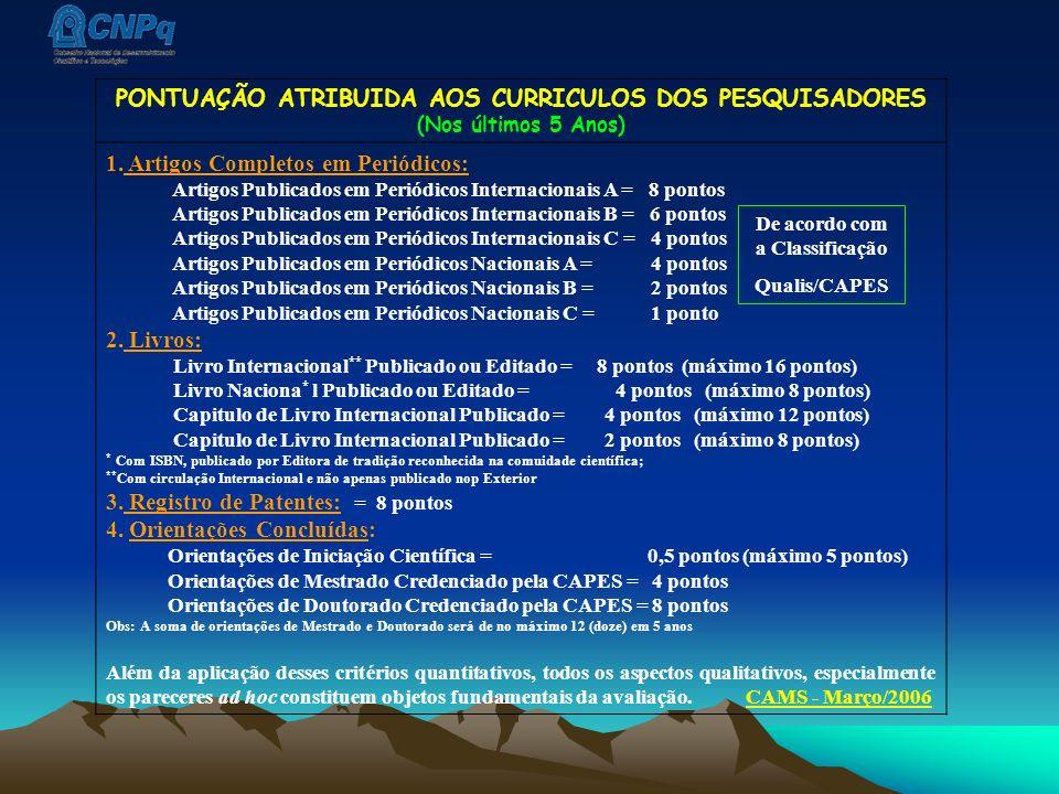 PONTUAÇÃO ATRIBUIDA AOS CURRICULOS DOS PESQUISADORES