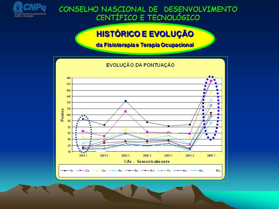 HISTÓRICO E EVOLUÇÃO CONSELHO NASCIONAL DE DESENVOLVIMENTO