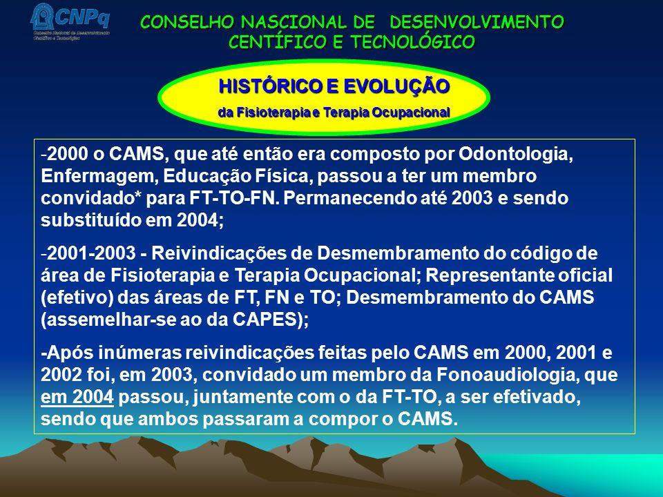 CONSELHO NASCIONAL DE DESENVOLVIMENTO