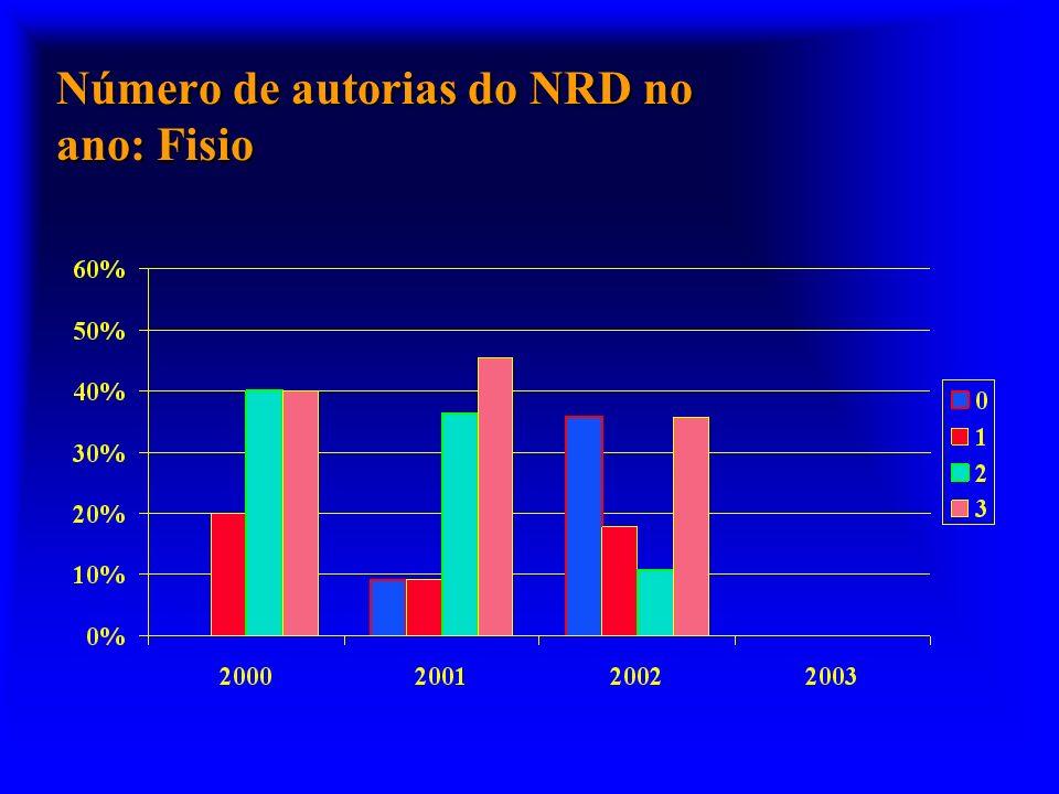 Número de autorias do NRD no ano: Fisio