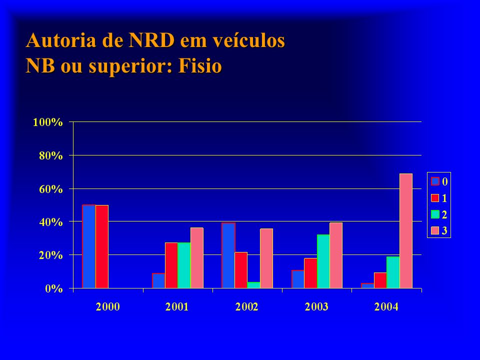 Autoria de NRD em veículos NB ou superior: Fisio