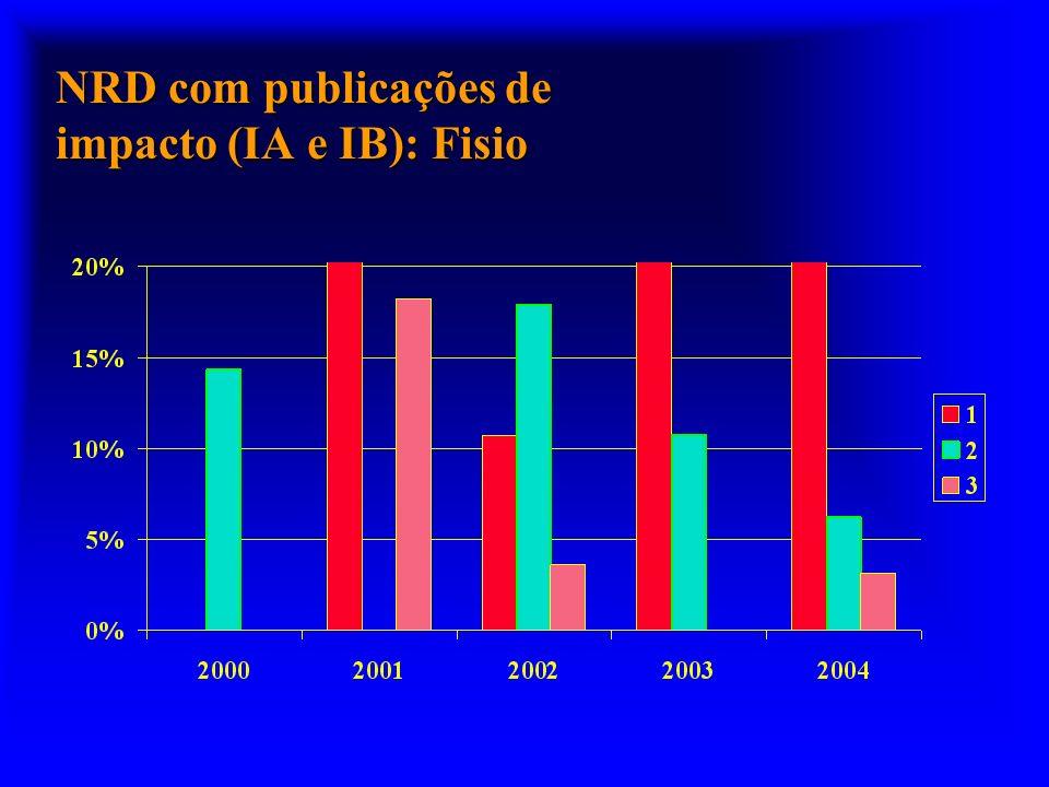 NRD com publicações de impacto (IA e IB): Fisio