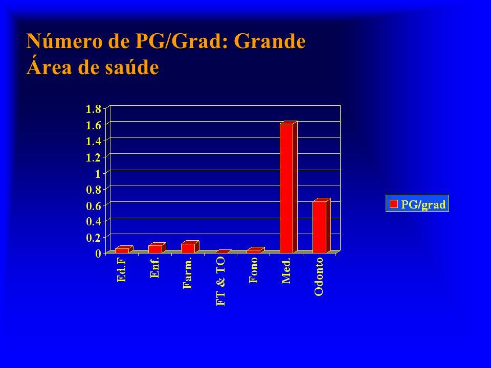 Número de PG/Grad: Grande Área de saúde
