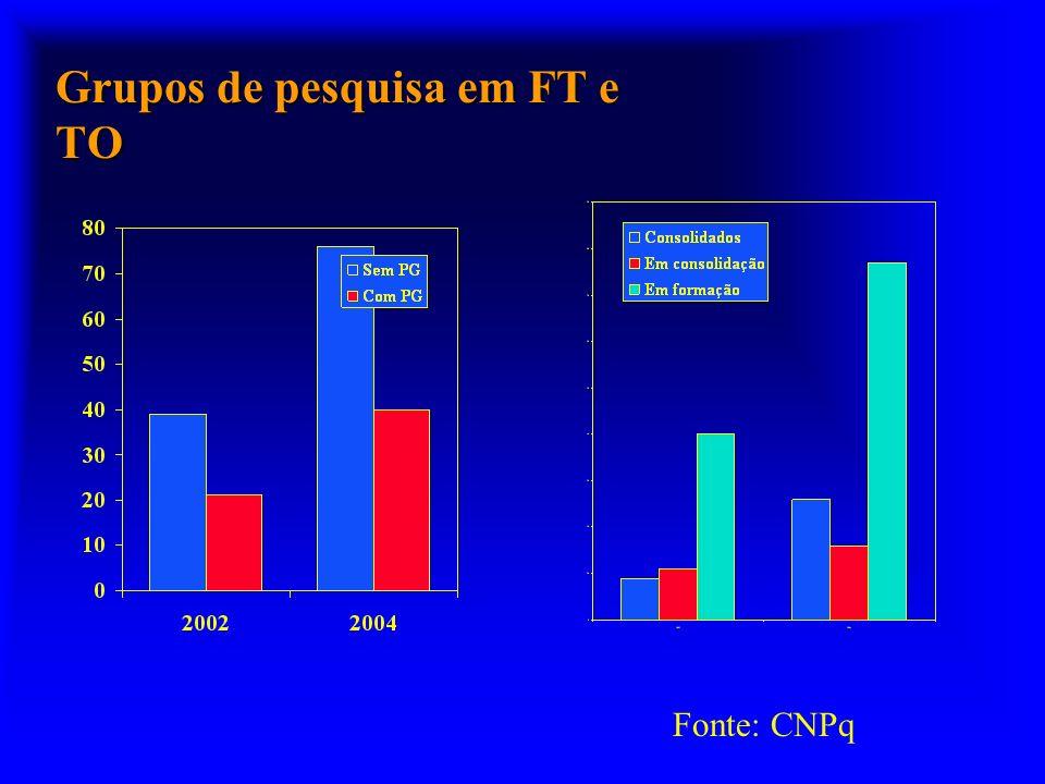 Grupos de pesquisa em FT e TO