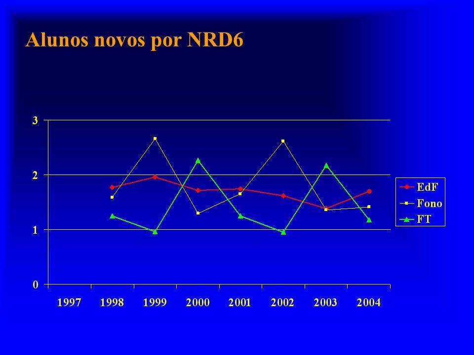 Alunos novos por NRD6