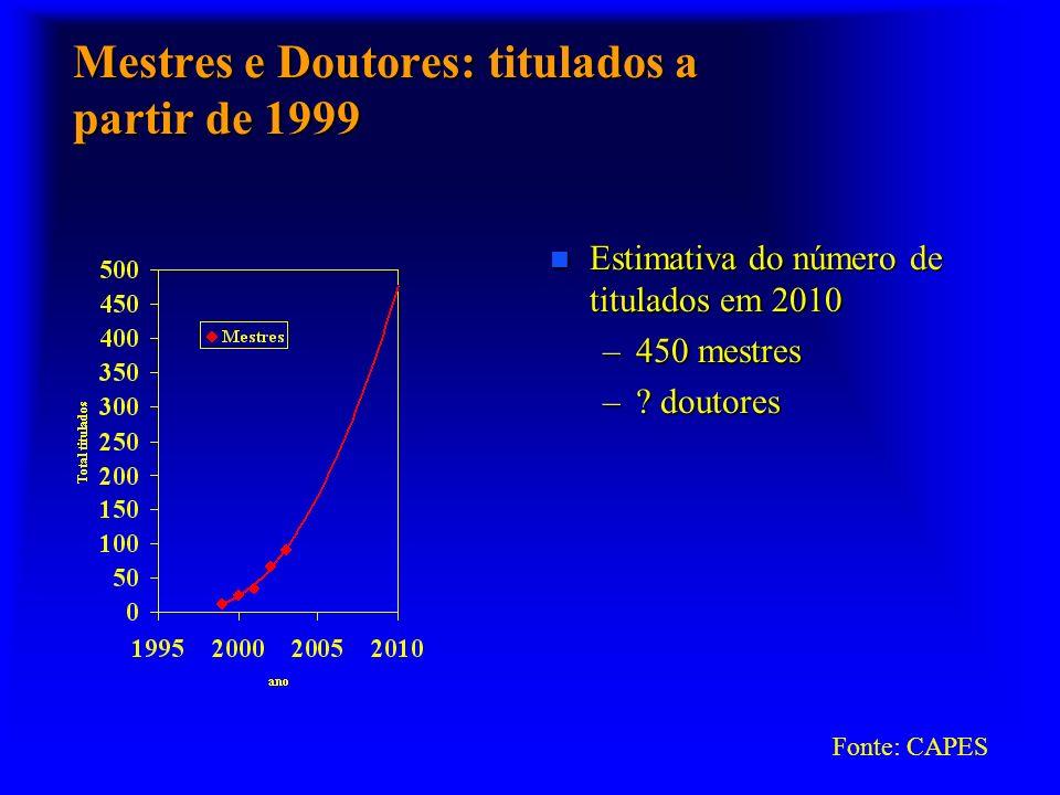 Mestres e Doutores: titulados a partir de 1999