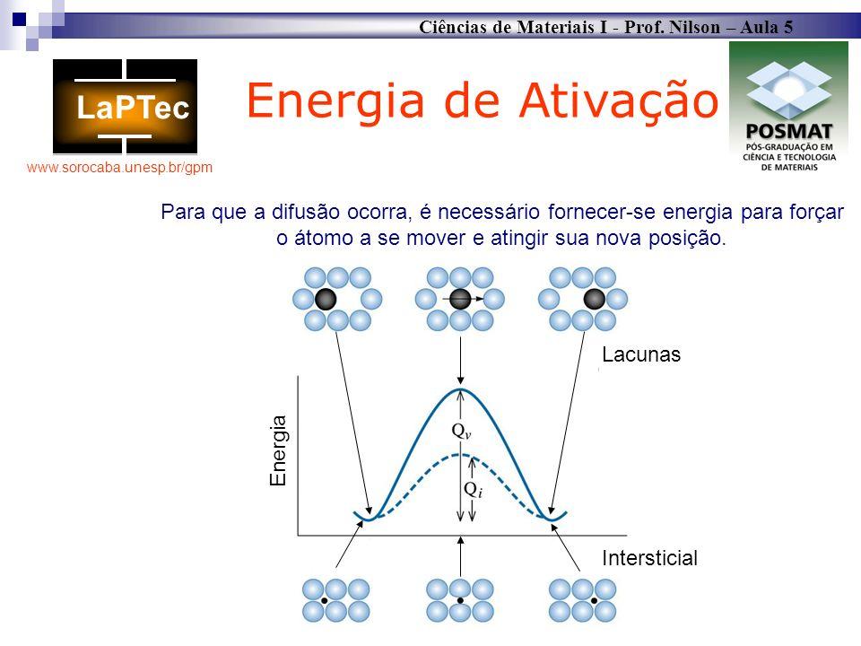 Energia de Ativação Para que a difusão ocorra, é necessário fornecer-se energia para forçar o átomo a se mover e atingir sua nova posição.