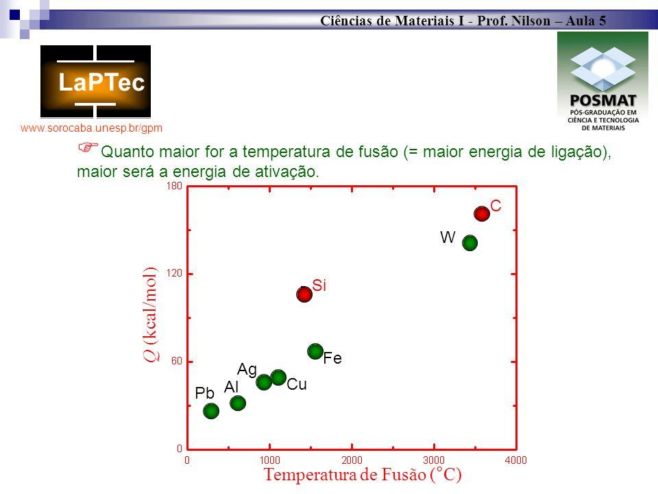 Temperatura de Fusão (°C)