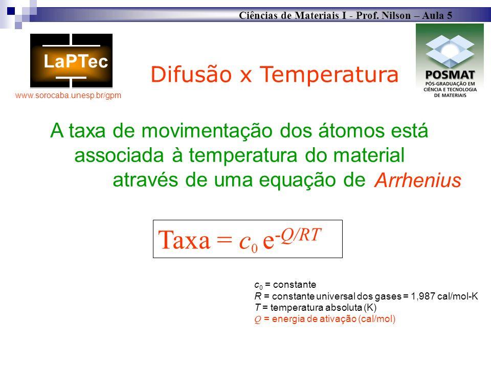 Taxa = c0 e-Q/RT Difusão x Temperatura