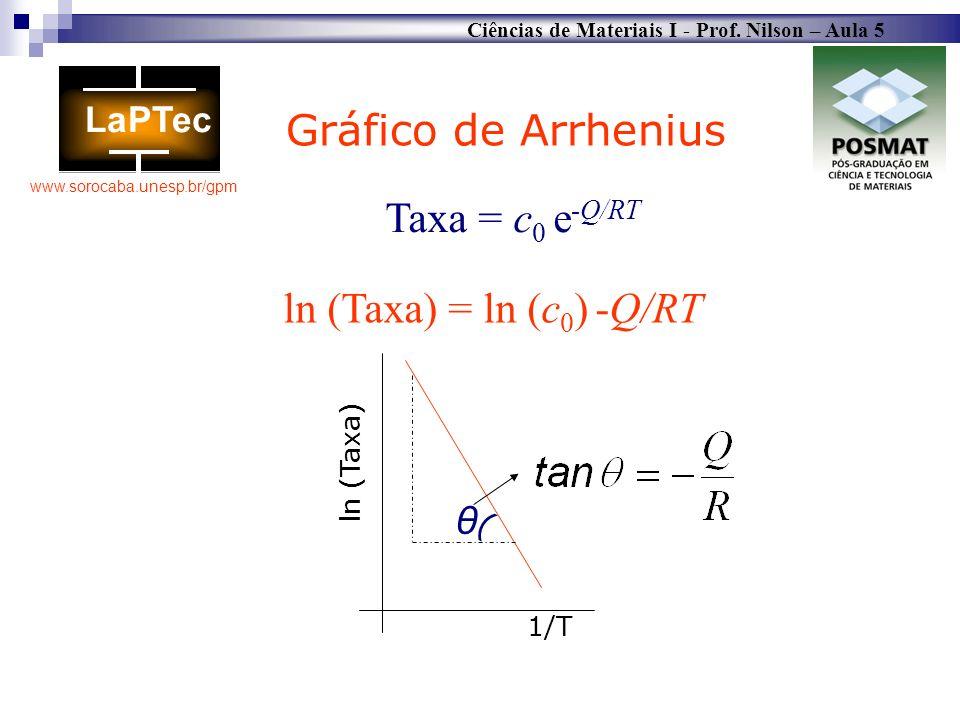 Gráfico de Arrhenius Taxa = c0 e-Q/RT ln (Taxa) = ln (c0) -Q/RT θ (