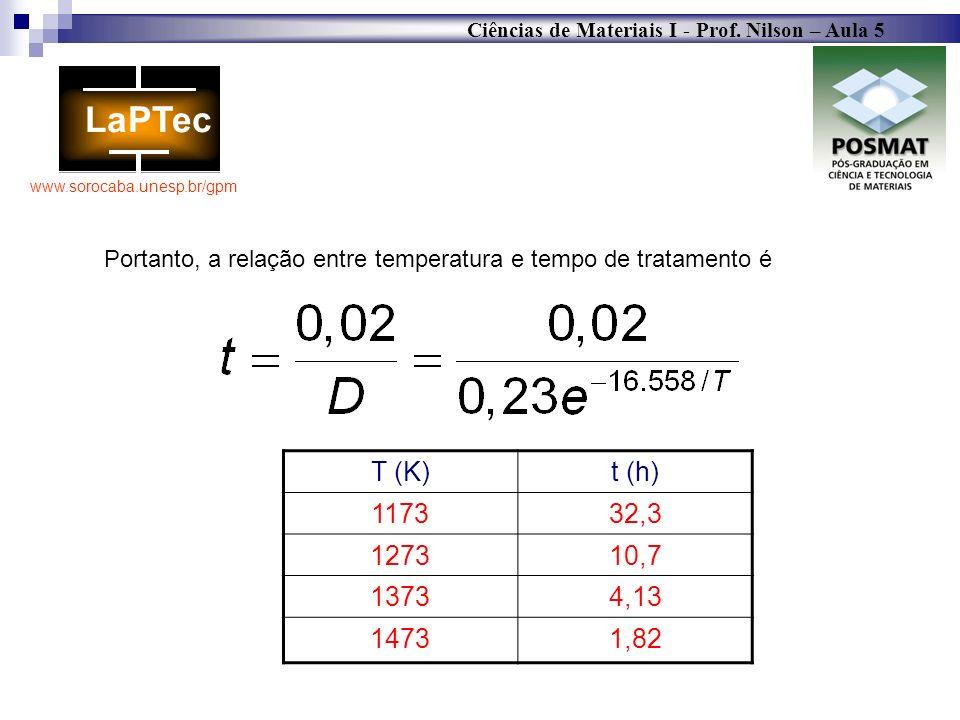 Portanto, a relação entre temperatura e tempo de tratamento é