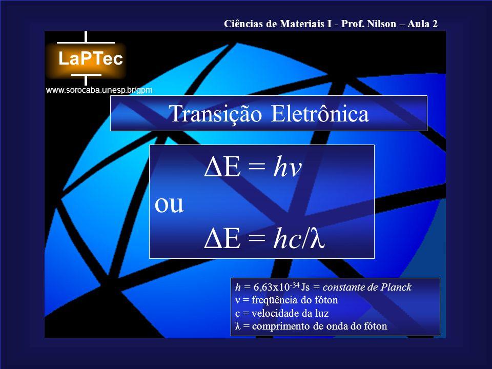 ΔE = hν ou ΔE = hc/λ Transição Eletrônica