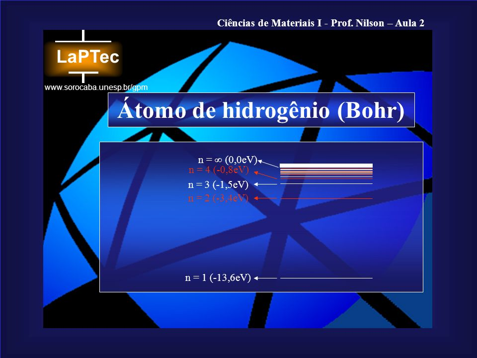 Átomo de hidrogênio (Bohr)