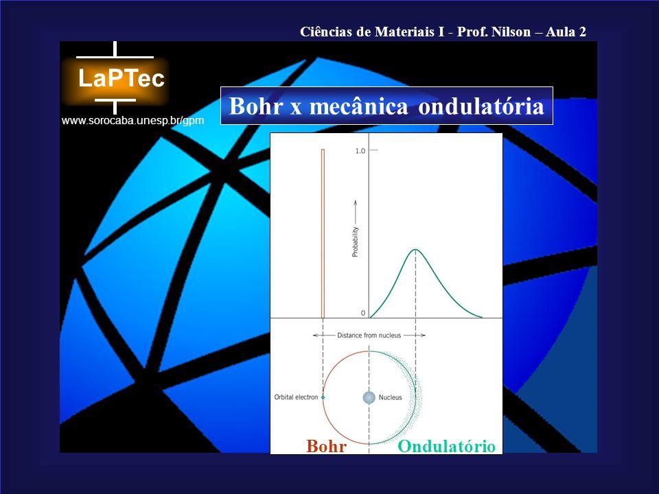 Bohr x mecânica ondulatória