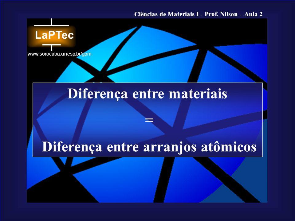 Diferença entre materiais Diferença entre arranjos atômicos