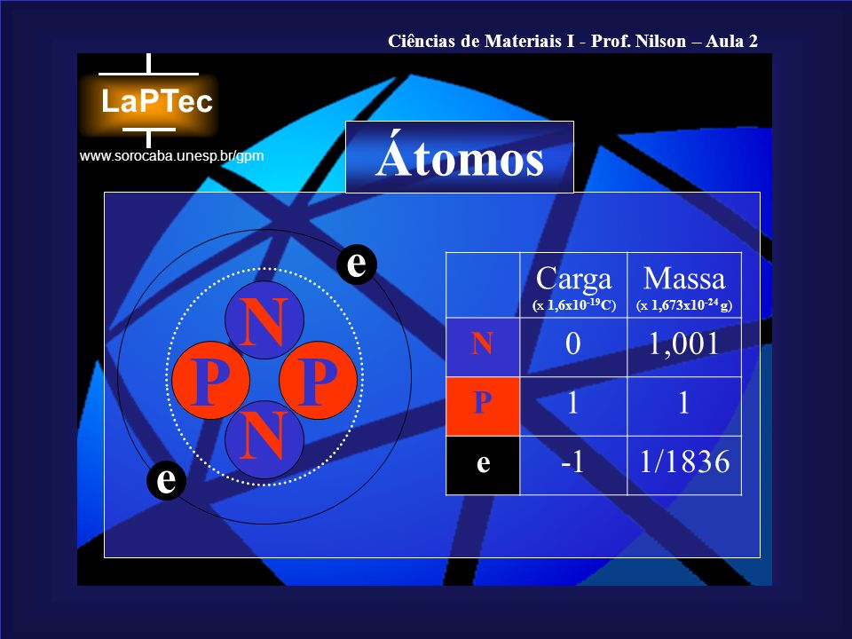 N P N Átomos e e Carga (x 1,6x10-19C) Massa (x 1,673x10-24 g) N 1,001