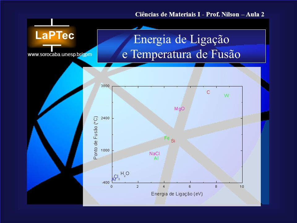 Energia de Ligação e Temperatura de Fusão