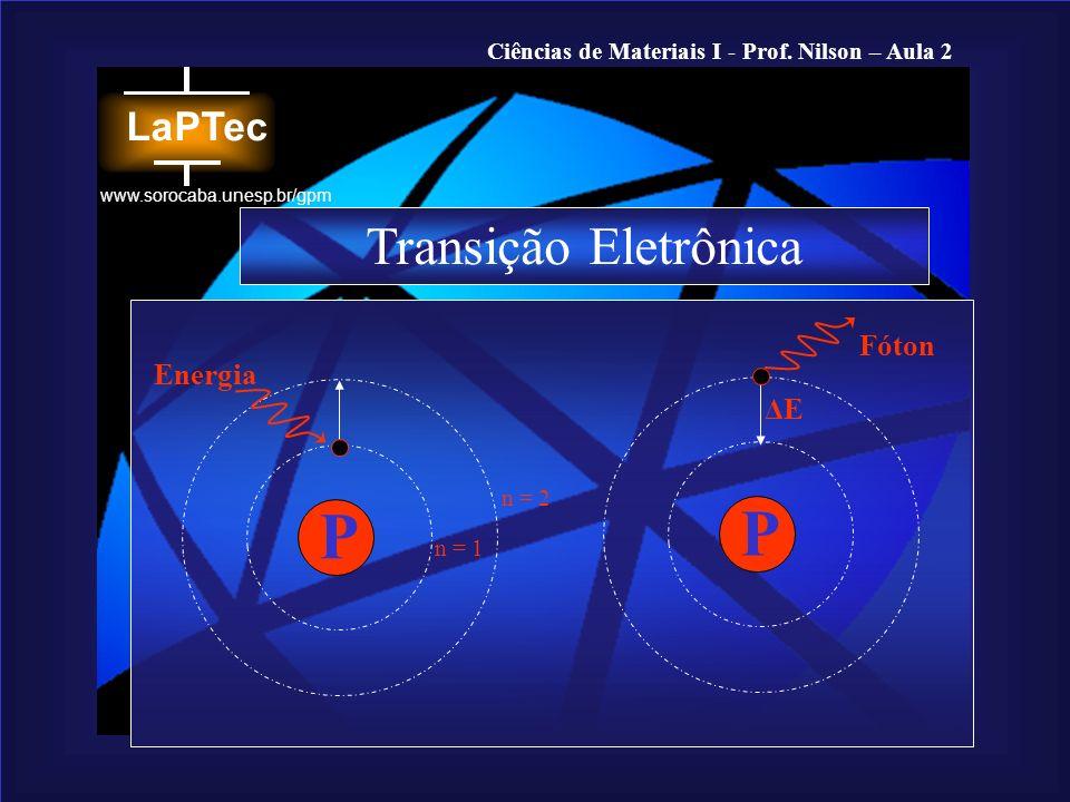 Transição Eletrônica Fóton Energia P ΔE n = 2 P n = 1