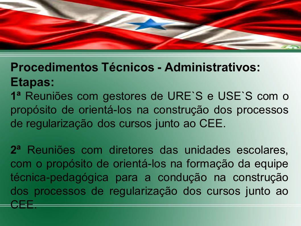 Procedimentos Técnicos - Administrativos: Etapas: