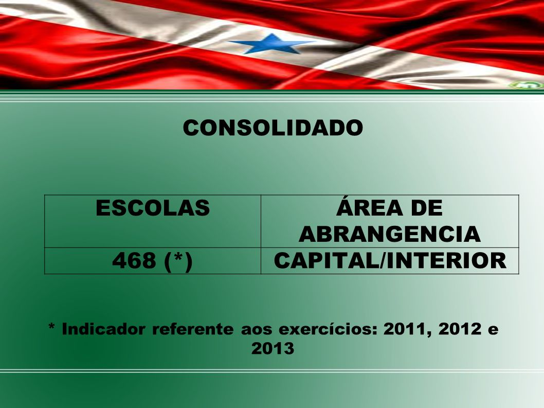 * Indicador referente aos exercícios: 2011, 2012 e 2013