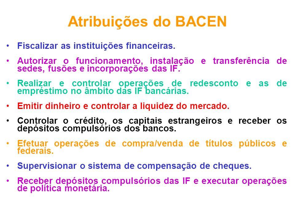Atribuições do BACEN Fiscalizar as instituições financeiras.