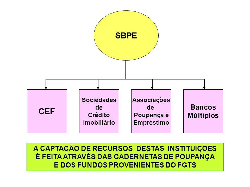 SBPE CEF Bancos Múltiplos A CAPTAÇÃO DE RECURSOS DESTAS INSTITUIÇÕES