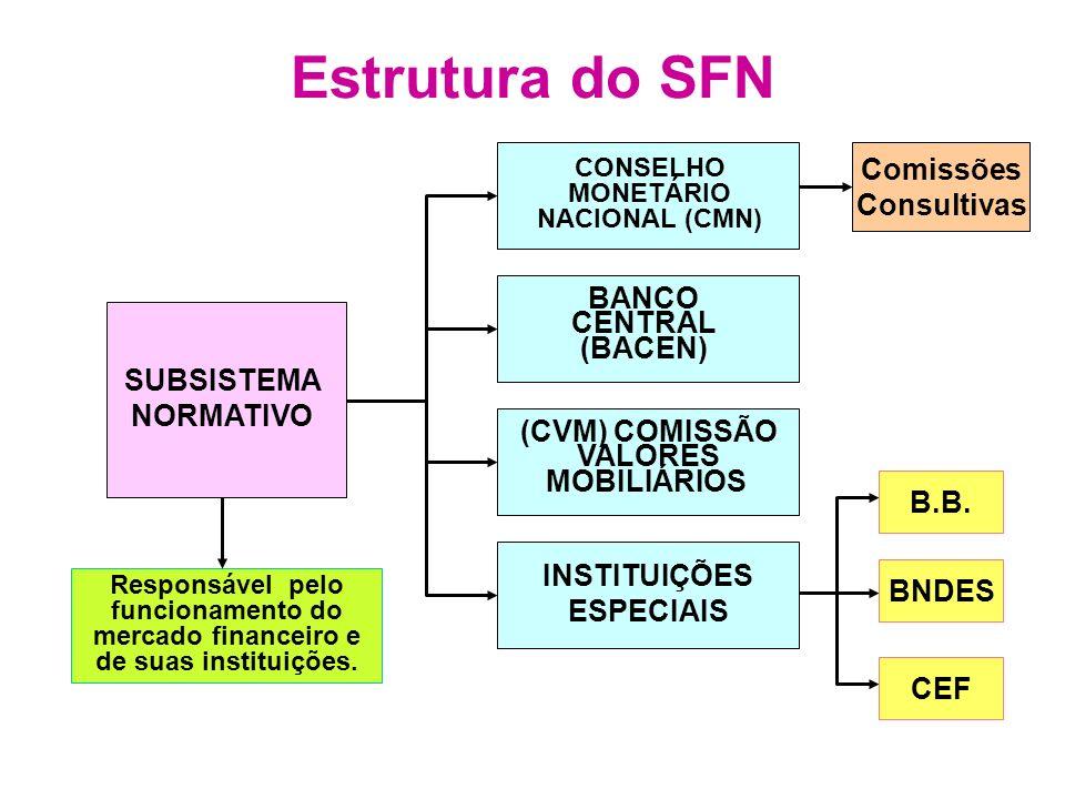 Estrutura do SFN Comissões Consultivas BANCO CENTRAL (BACEN)