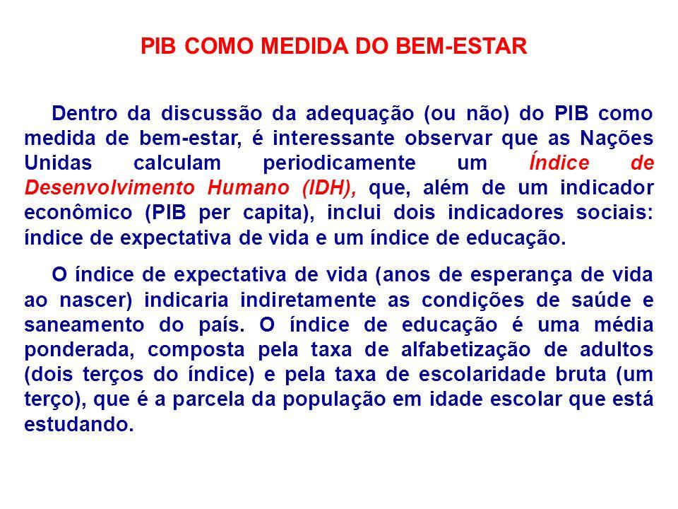 PIB COMO MEDIDA DO BEM-ESTAR