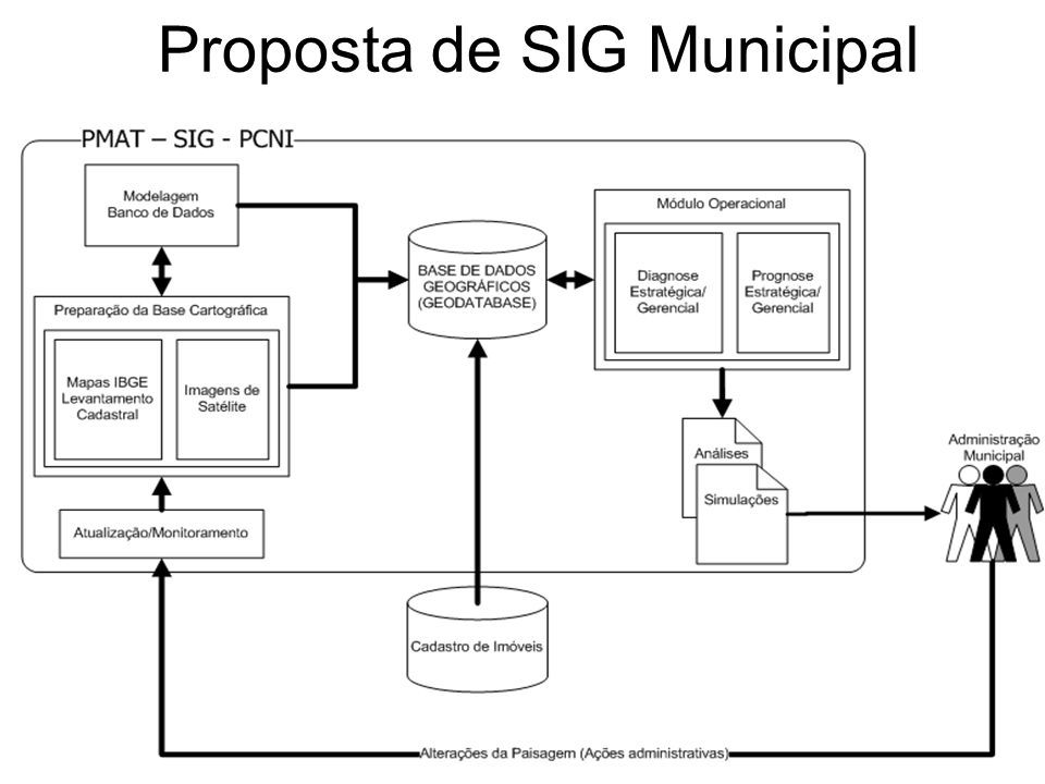 Proposta de SIG Municipal