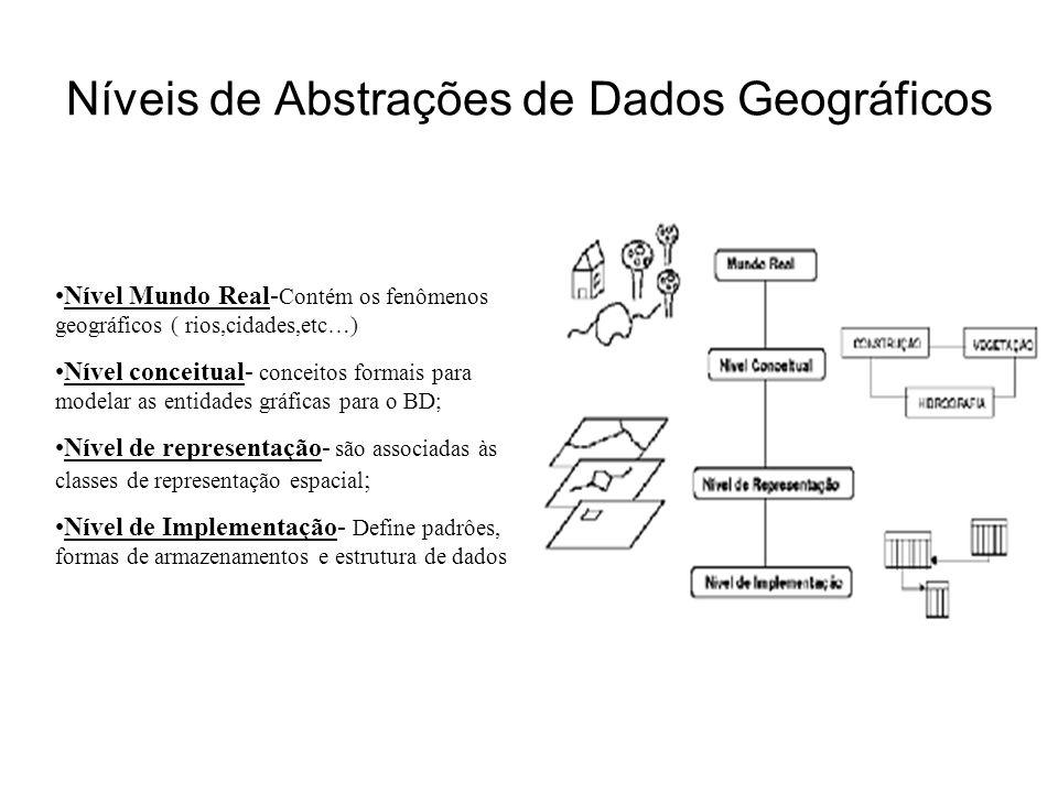 Níveis de Abstrações de Dados Geográficos