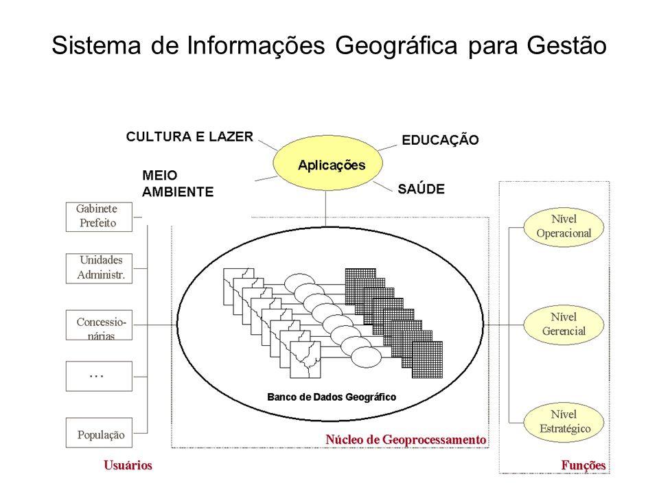 Sistema de Informações Geográfica para Gestão