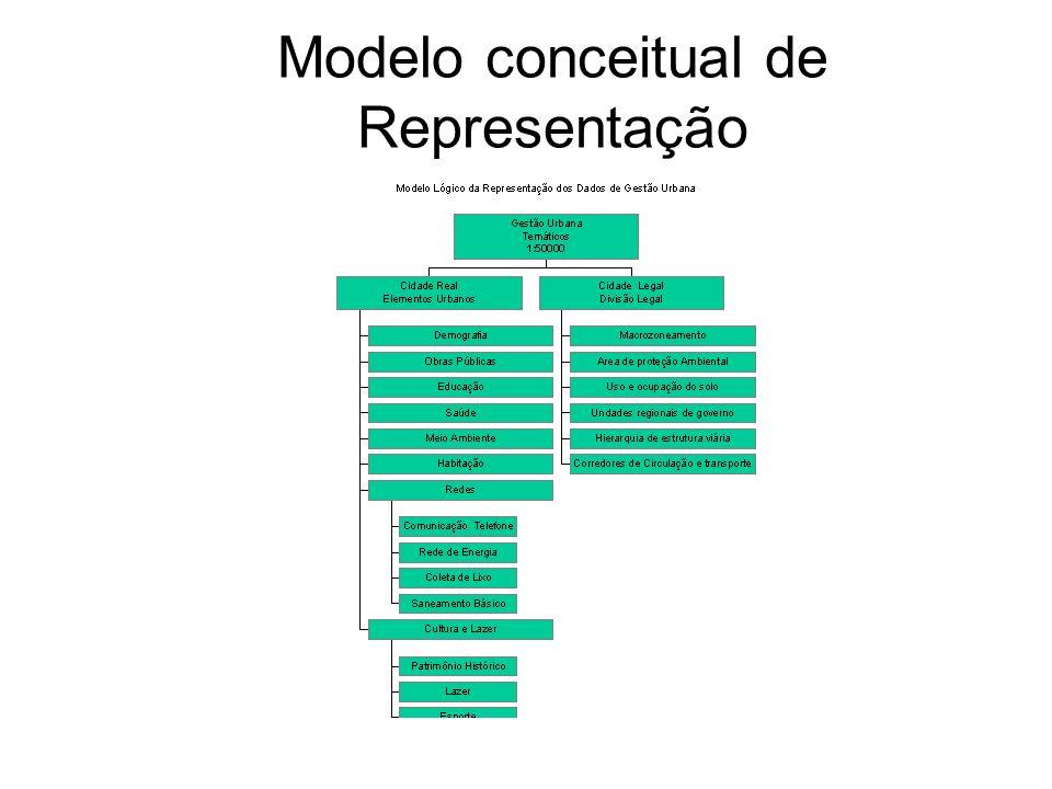 Modelo conceitual de Representação