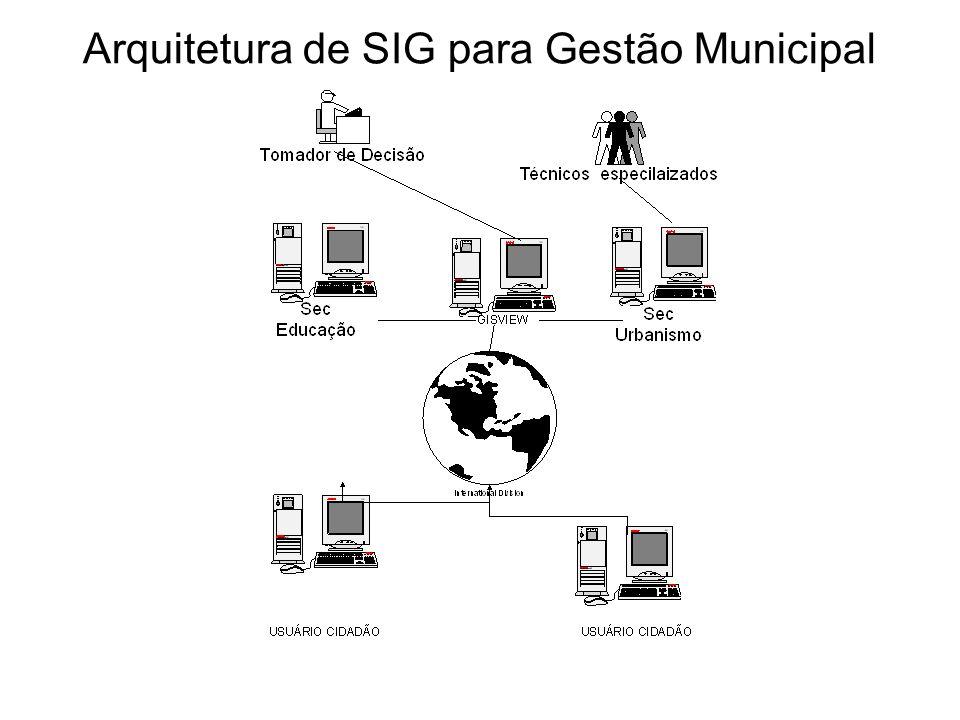 Arquitetura de SIG para Gestão Municipal