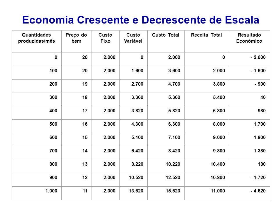 Quantidades produzidas/mês