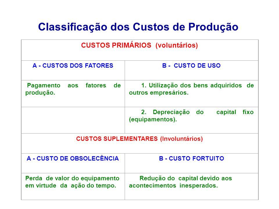 Classificação dos Custos de Produção
