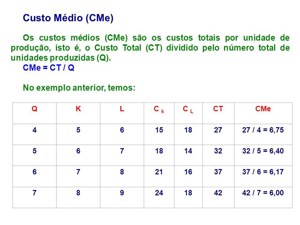 Custo Médio (CMe)