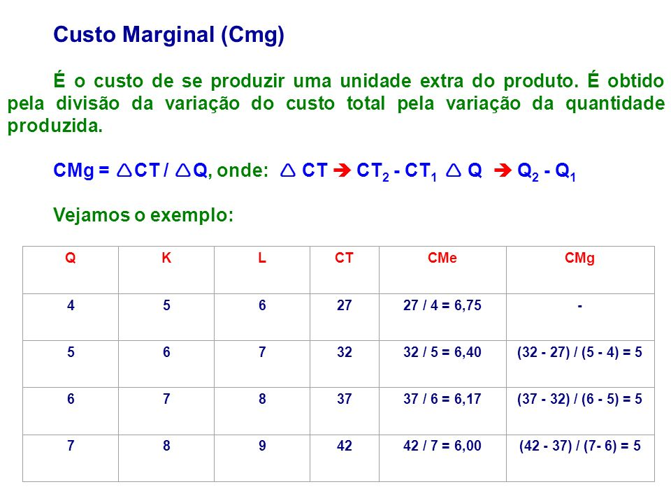 Custo Marginal (Cmg)