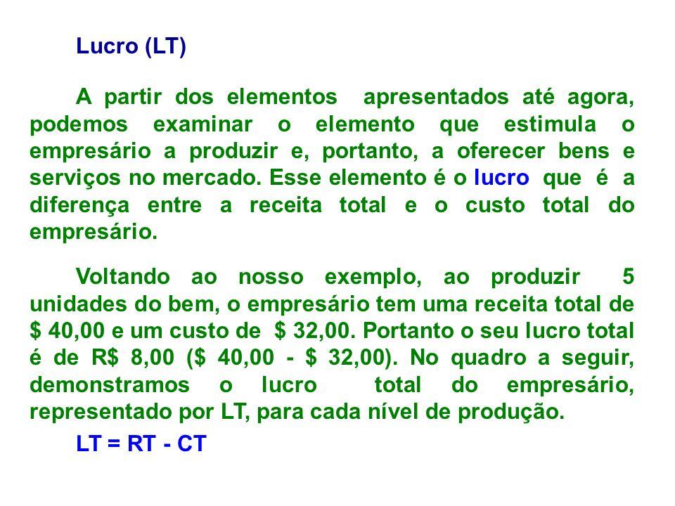 Lucro (LT)