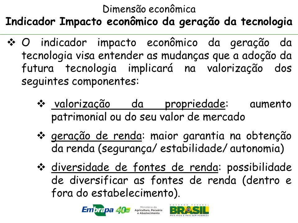 Indicador Impacto econômico da geração da tecnologia