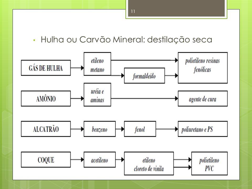 Hulha ou Carvão Mineral: destilação seca