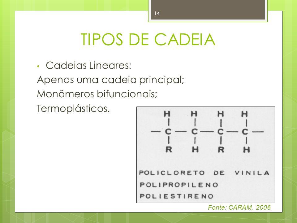 TIPOS DE CADEIA Cadeias Lineares: Apenas uma cadeia principal;