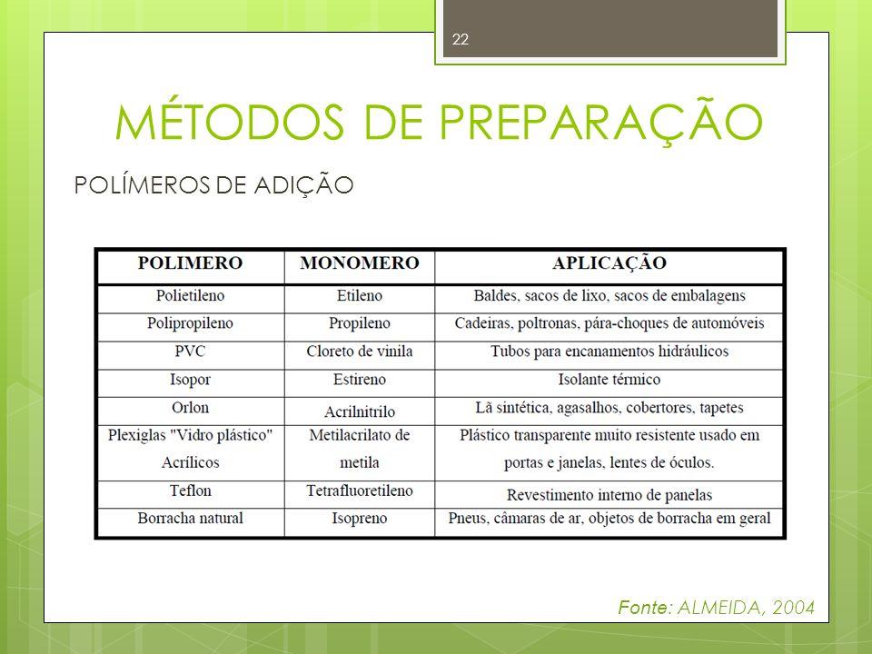 MÉTODOS DE PREPARAÇÃO POLÍMEROS DE ADIÇÃO Fonte: ALMEIDA, 2004